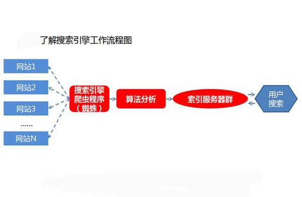 seo关键词排名优化原理
