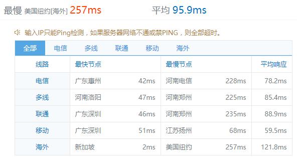 国外主机/VPS/服务器购买指南 - 第3张    爱好网