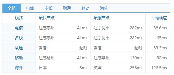 Pzea日本VPS基本评测,价格偏高但适合建站 - 第5张  | 爱好网