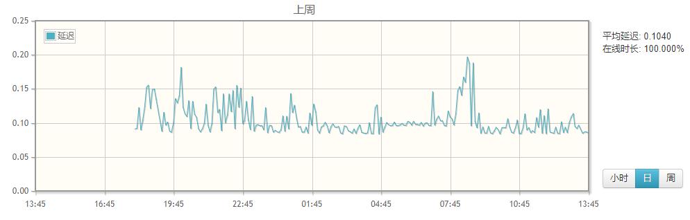 Pzea日本VPS基本评测,价格偏高但适合建站 - 第6张  | 爱好网