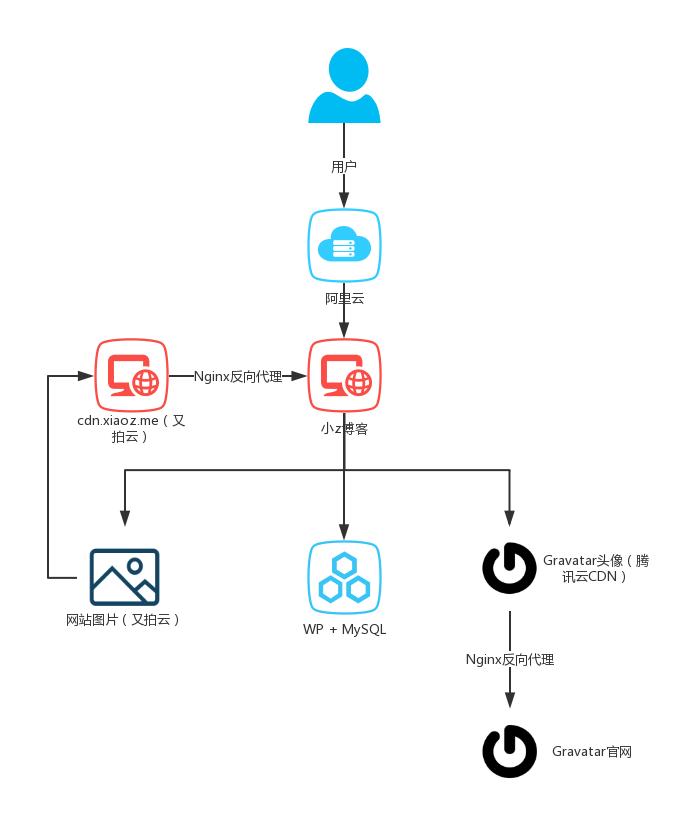 ProcessOn免费好用的思维导图/流程图工具